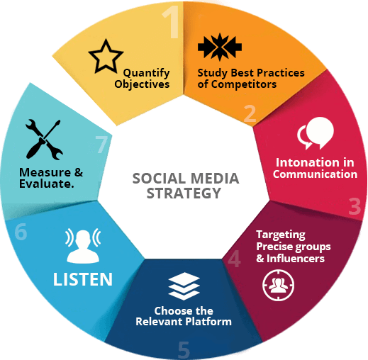 social media communication strategy 7 Steps to Creating the Perfect Social Media Strategy
