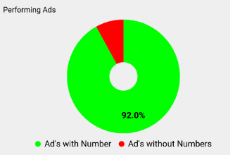 using numbers in your ad copy will affect their performance 2