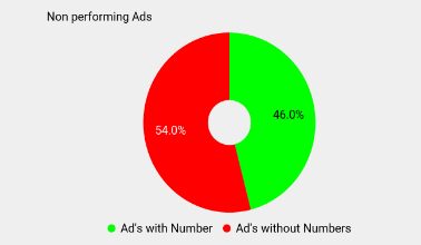 using numbers in your ad copy will affect their performance 3