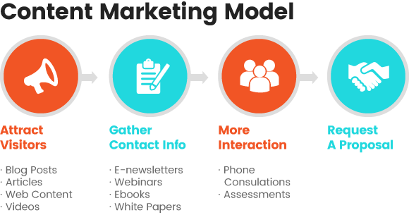 Amura | content marketing model