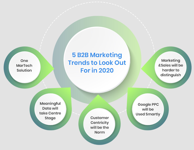 top 5 B2B trends for 2020
